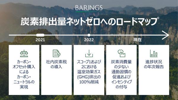 ベアリングスが、グローバルのビジネス活動において2030年ネットゼロ目標を発表