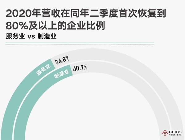 疫情后的一年里,中国商业真的恢复了吗?2021中国商业报告出炉