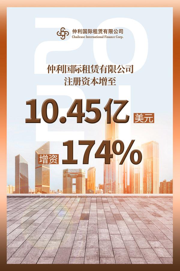 10.45亿美元,仲利国际租赁有限公司增资174%
