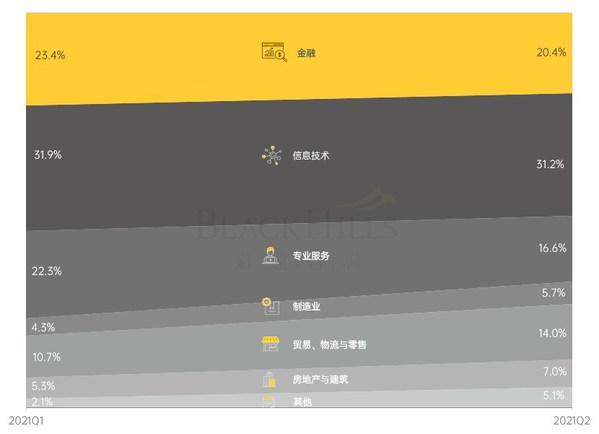道远咨询最新发布2021年第二季度深圳及广州甲级办公楼市场报告