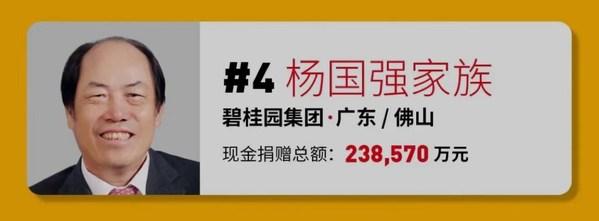 หยางกั๋วเฉียง และครอบครัว ติดอันดับ 4 สุดยอดผู้บริจาคเพื่อการกุศลของจีนประจำปี 2564