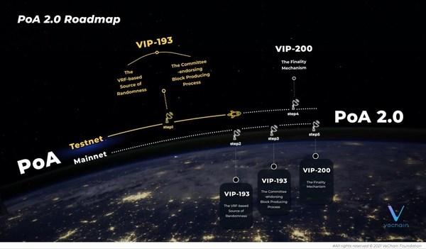 VeChainがPoA 2.0に向けた新たなマイルストーン発表:VIP-193をテストネットで稼働
