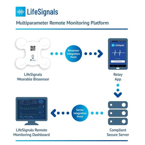 LifeSignals receives FDA 510 (k) Approval for LifeSignals LX1550 Multiparameter Remote Monitoring Platform