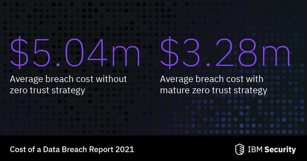 Companies who implemented a Zero Trust security approach saved millions on the cost of a data breach (Source: IBM Security & Ponemon Institute)