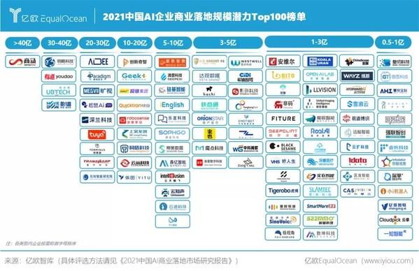 商業落地能力再獲認可 影譜科技位列「中國AI企業商業落地規模潛力TOP100榜單」前五