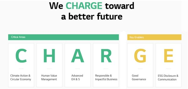 LG Energy Solution gets ambitious with ESG vision