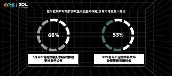 2021游戏电视用户需求研究报告:60%用户愿意为提升游戏视效买单