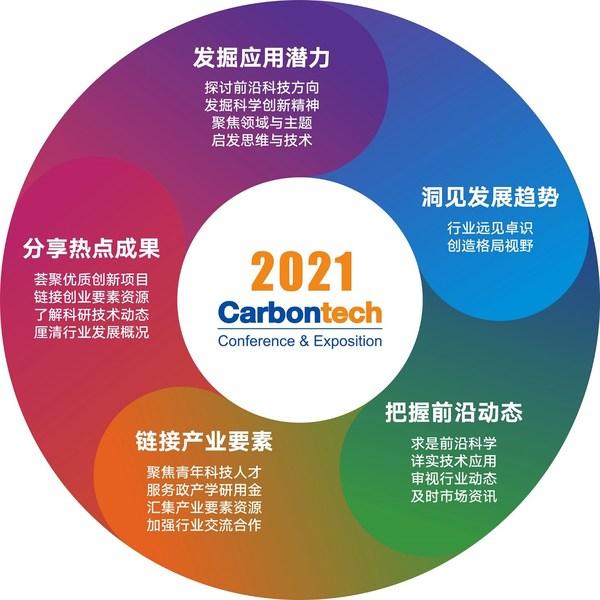 在这里,看见碳时代 -- Carbontech 2021将于11月18日在上海举行