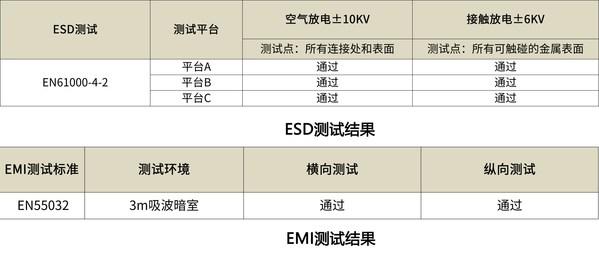 ESD测试结果 & EMI测试结果