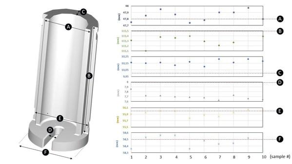 Hänssler Group借助Ultimaker S5,提升ESD耗材的打印性能和精度