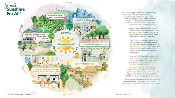 Dole Sunshine Companyが2025年に焦点を定め世界的約束を推進