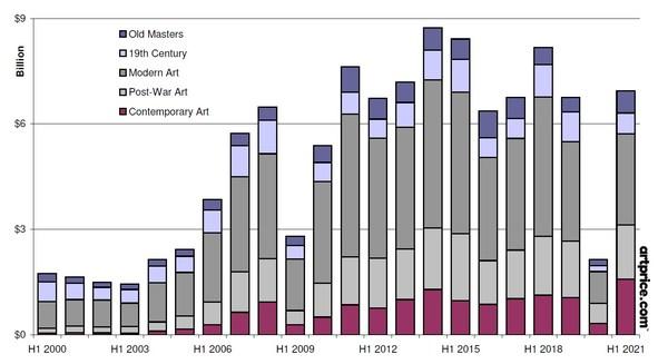 Fine Art auction turnover (H1 2000 - H1 2021)