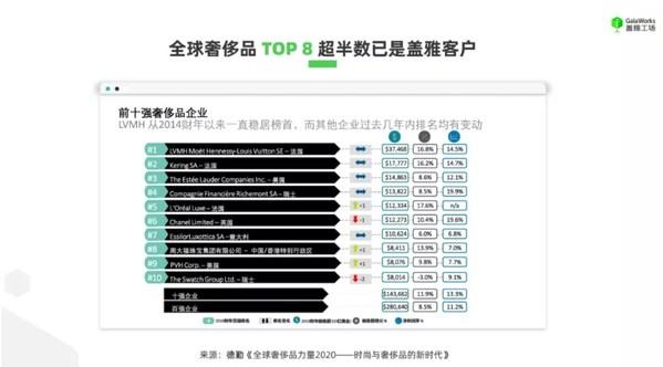 盖雅工场全球奢侈品TOP8客户已超半数