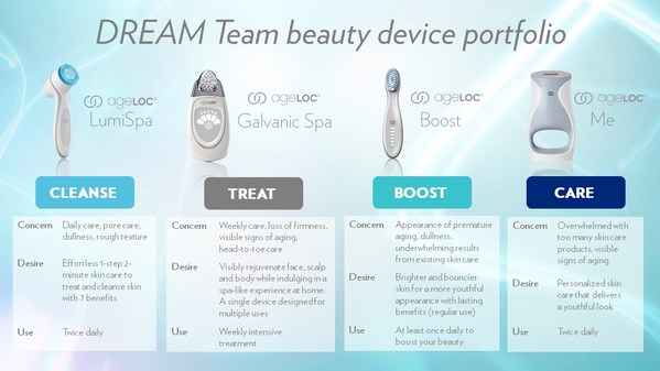 How to choose a DREAM Team beauty device