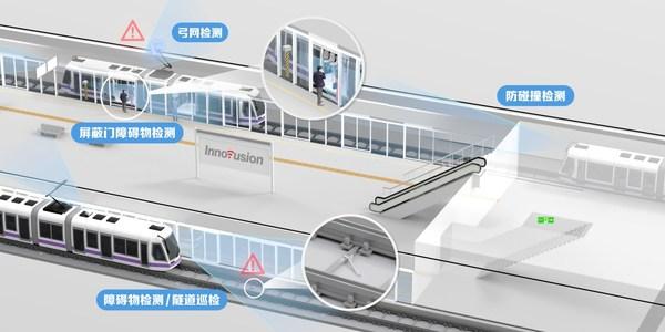 Innovusion轨道交通解决方案