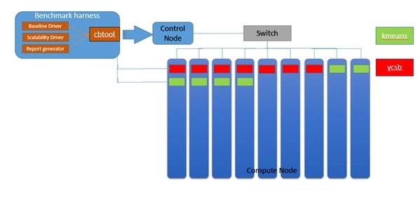 Benchmark基准测试模型