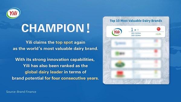 Yili, '세계에서 가장 가치 높은 유제품 브랜드'에서 올해도 1위 달성