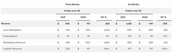 ContextLogic發布二季度財報,透露未來三大舉措