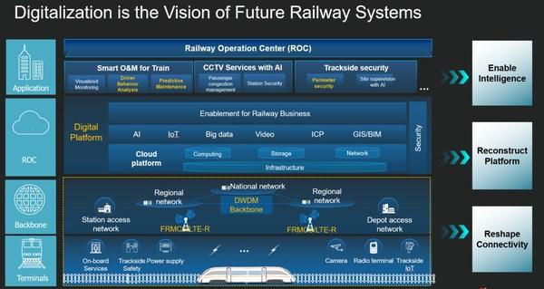 華為鐵路數字化解決方案概覽