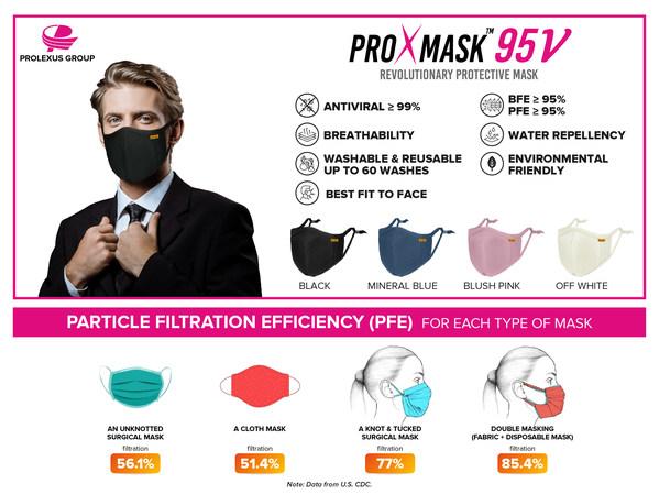 ProXmask™ 출시 - 이중 마스크보다 더 나은 대안