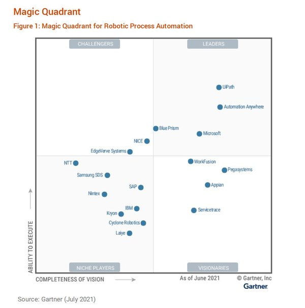 Cyclone Listed in Gartner's 2021 RPA Magic Quadrant, Opens Singapore Branch to Expand Global Footprint with Focus on Asia-Pacific