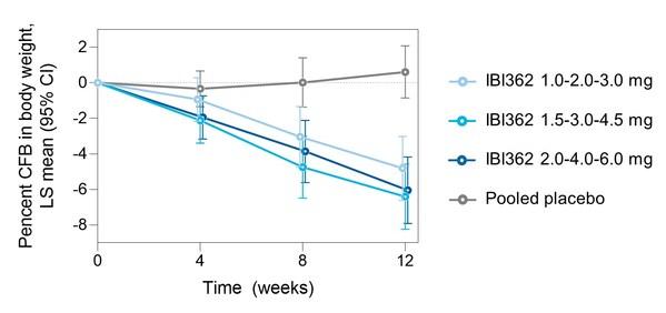 图1:12周受试者体重较基线百分比变化图  (CFB:自基线变化;LS:最小二乘法; CI:置信区间) [1]