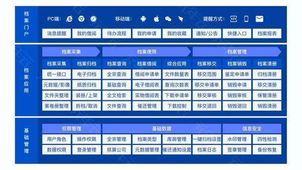 图为:元年云电子会计档案全流程归档