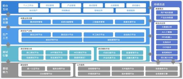 智能测试中台产品架构图