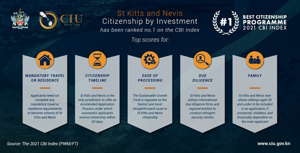 St Kitts and Nevis' Citizenship by Investment Programme tops the CBI Index ranking for the first time since the report's inception.