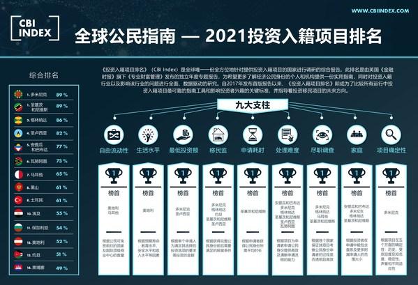 2021投资入籍排名出炉