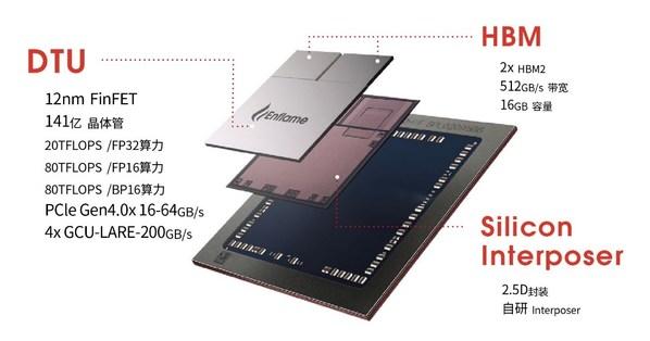 """燧原科技第一代通用人工智能训练芯片""""邃思1.0""""封装示意图"""