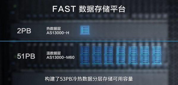 中国天眼超大规模数据处理平台