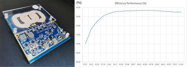 图一:伏达车载无线充参考设计NVTREF8040Q及实测充电效率曲线