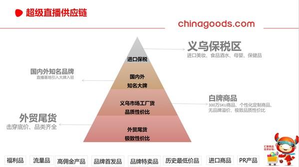 Chinagoods 超30000平方米直播基地将试运营,搭建超级直播供应链平台