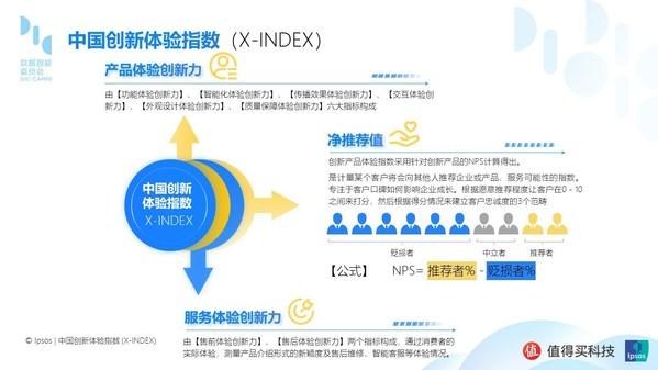 """益普索联合值得买科技推出""""中国创新体验指数"""",推动体验创新"""
