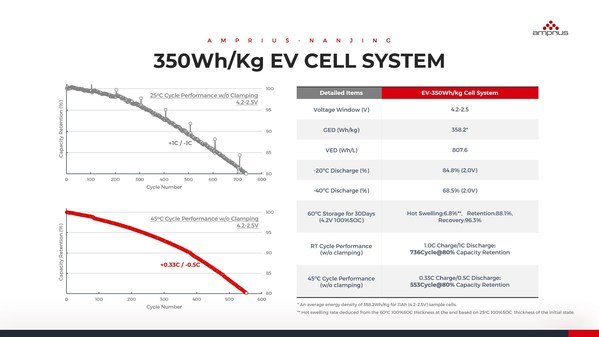 350 Wh/kg EV Cell System Performance Data