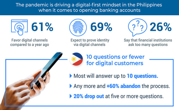 The pandemic is driving a digital-first mindset in the Philippines when it comes to opening banking accounts.
