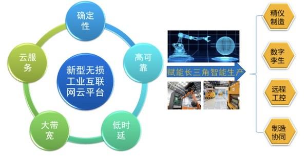 呼唤无损网络 浪潮云海助力某国家级实验室畅建工业互联网云平台
