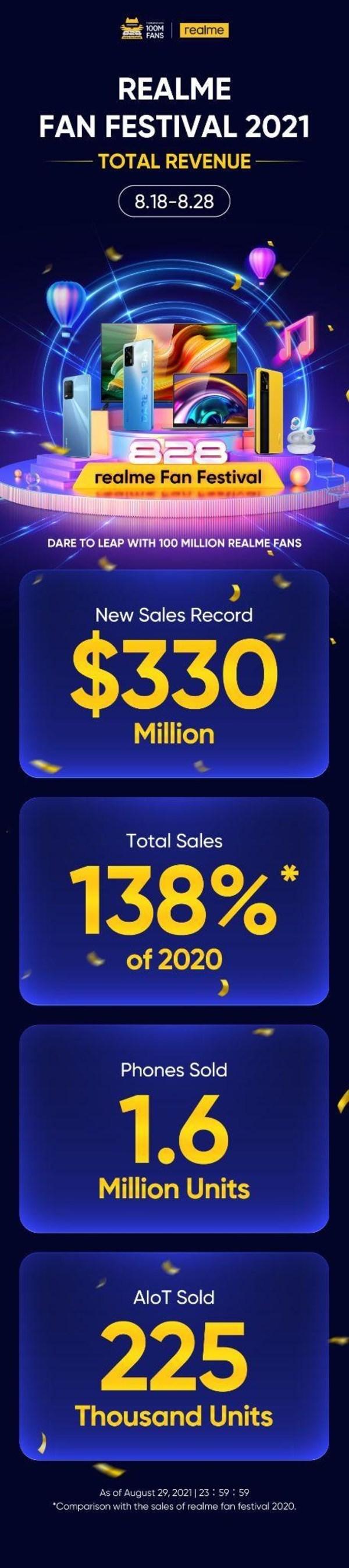 Total Sales of realme Fan Festival 2021