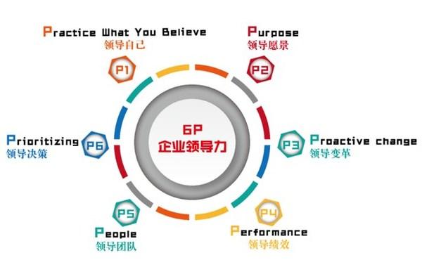 *6P领导力是企业领导力模型,是企业中高管领导者应具备的领导力核心素质与能力,是企业领导力培训与发展的一套实用体系,是拥有自主知识版权的一套系统。