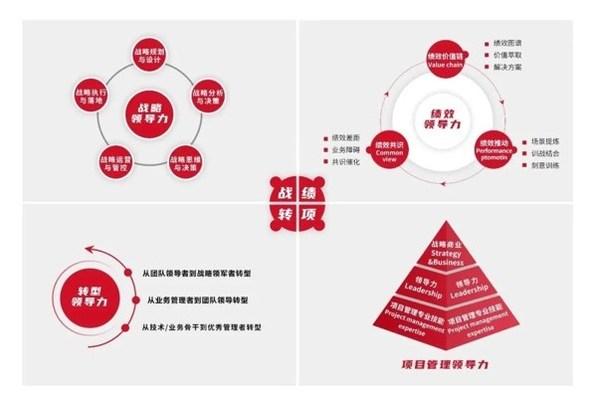 战略+绩效+转型+项目管理四大领导力体系