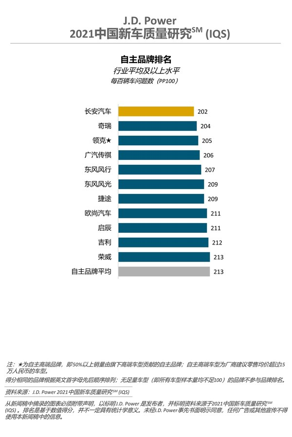 2021中国新车质量研究(IQS) 自主品牌排名