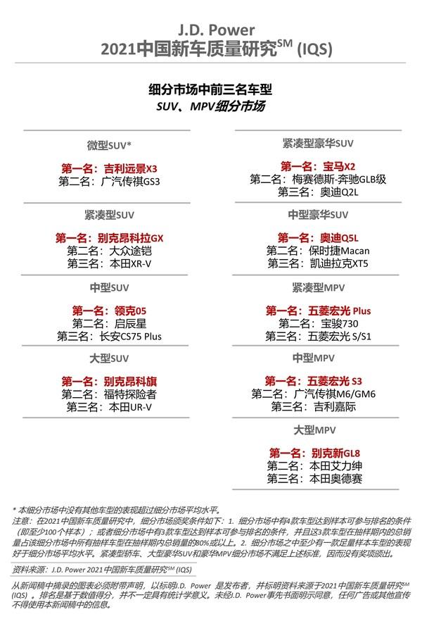 2021中国新车质量研究(IQS) SUV MPV车型排名