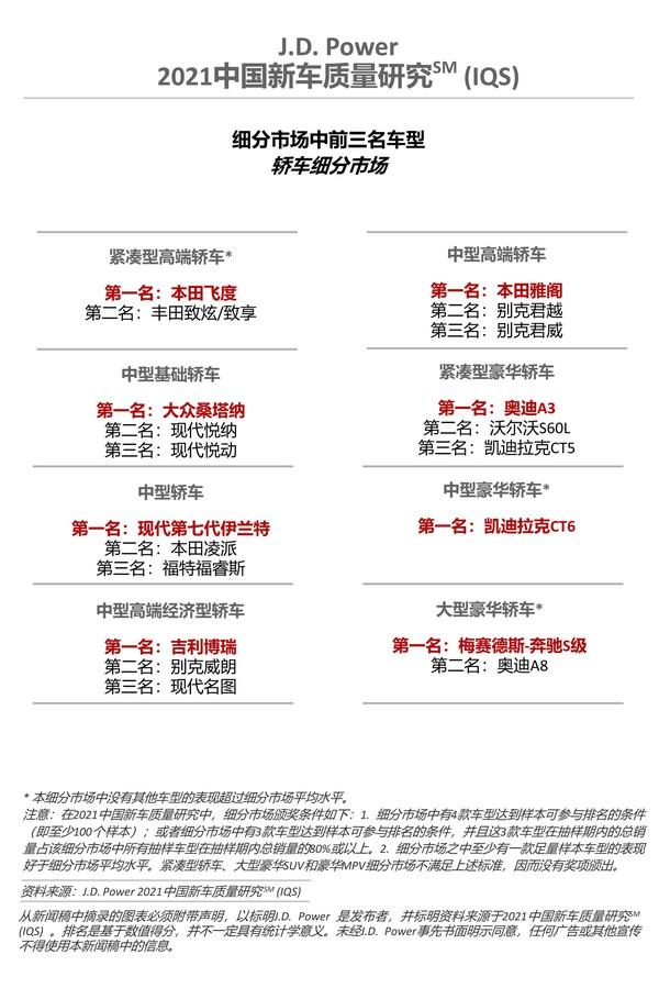 2021中国新车质量研究(IQS) 轿车车型排名