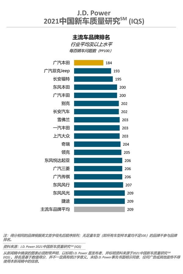 2021中国新车质量研究(IQS) 主流车品牌排名
