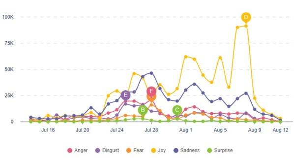 利用CSL观察到的奥运期间海外网民的情绪变化历程