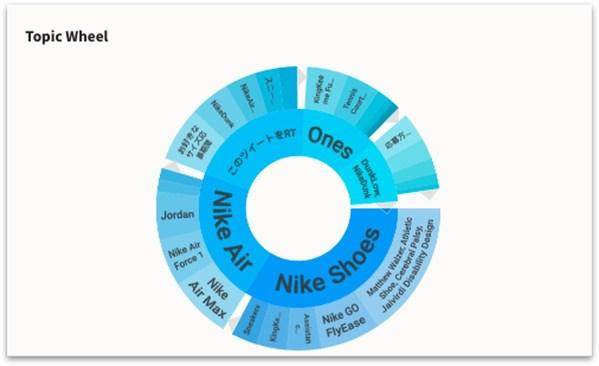 话题轮盘(Topic Wheel)