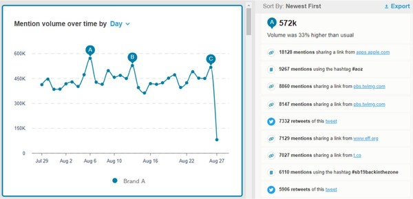 Mention volume over time