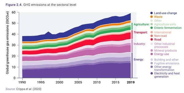 *数据来源于《2020年排放差距报告》