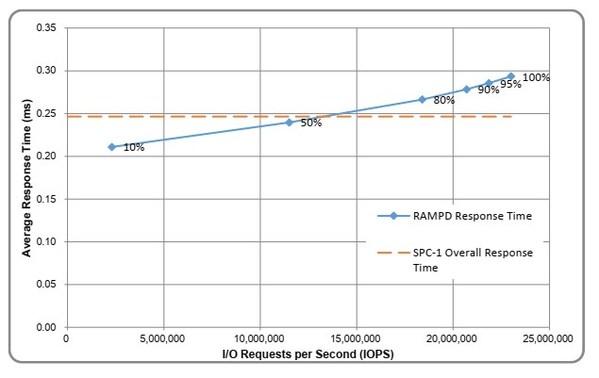 浪潮高端全闪HF18000G5平均延时和总体响应时间